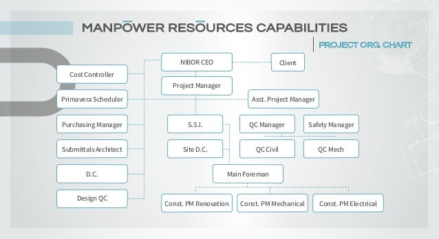 MANPOWER RESOURCES CAPABILITIES PROJECT ORG. CHART Cost Controller Purchasing Manager D.C. Primavera Scheduler Submittals ...