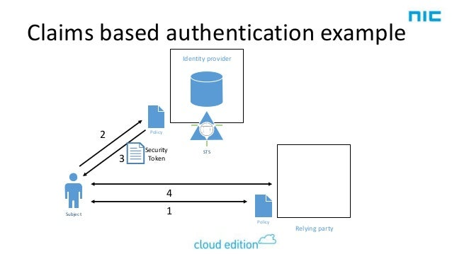 NIC 2014 Modern Authentication for the Cloud Era
