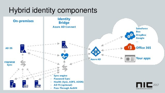 NIC 2017 Azure AD Identity Protection and Conditional Access