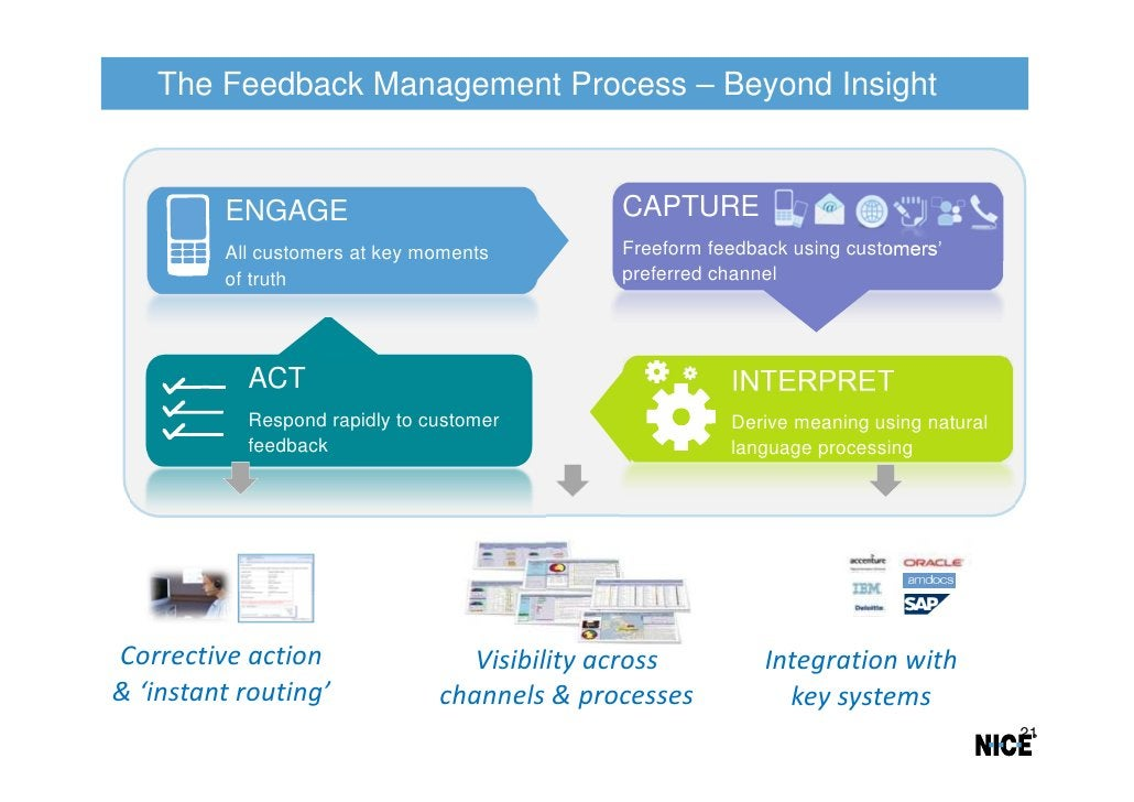 The Feedback Management Process – Beyond Insight         ENGAGE                               CAPTURE         All customer...