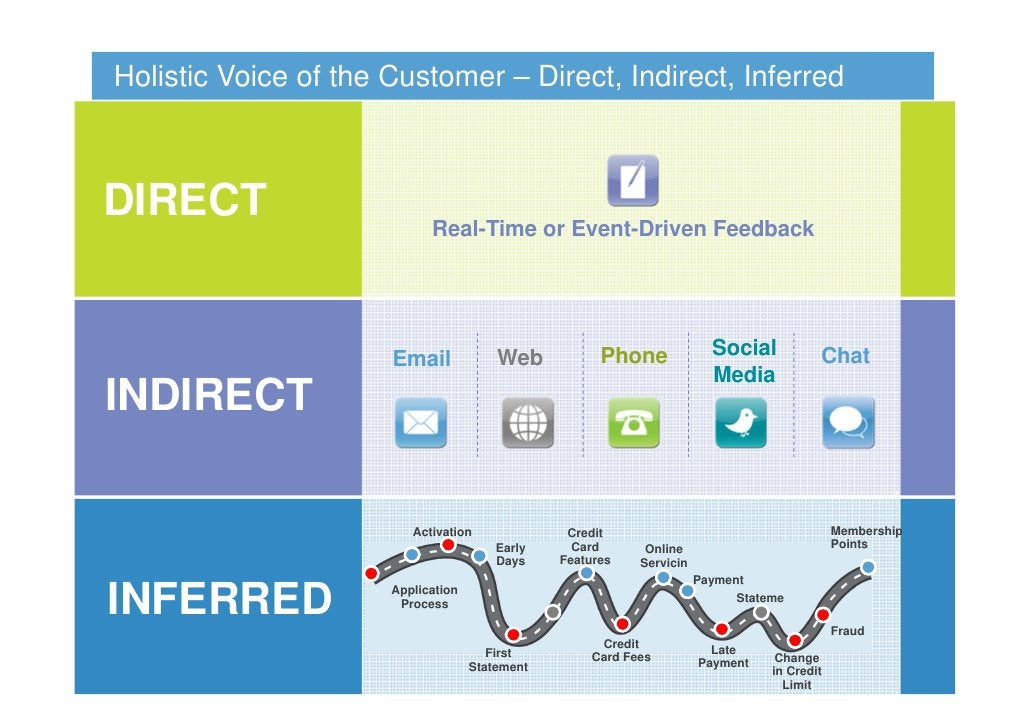 Holistic Voice of the Customer – Direct, Indirect, InferredDIRECT                      Real-Time or Event-Driven Feedback ...