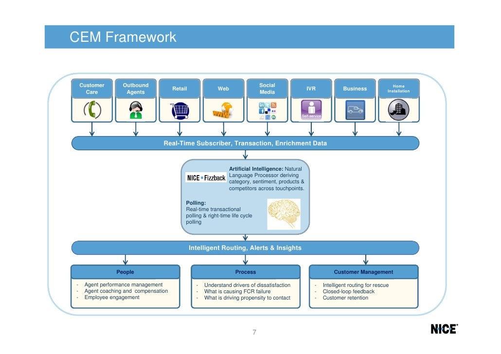 CEM Framework    Customer       Outbound                                                       Social                     ...