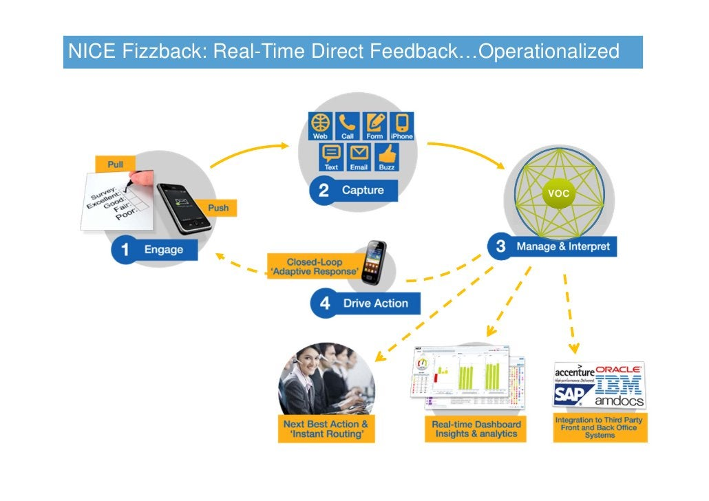 NICE Fizzback: Real-Time Direct Feedback…Operationalized                                                VOC