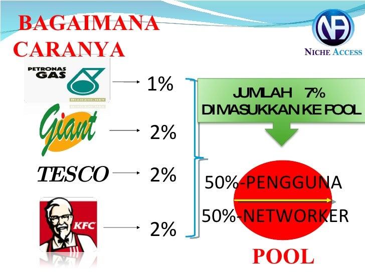 TESCO   1% 2% 2% 2% BAGAIMANA CARANYA 50%-PENGGUNA 50%-NETWORKER POOL JUMLAH  7% DIMASUKKAN KE POOL