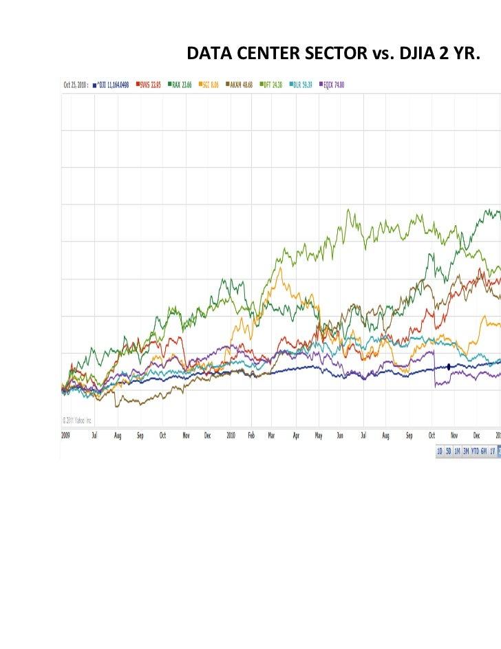 DATA CENTER SECTOR vs. DJIA 2 YR.