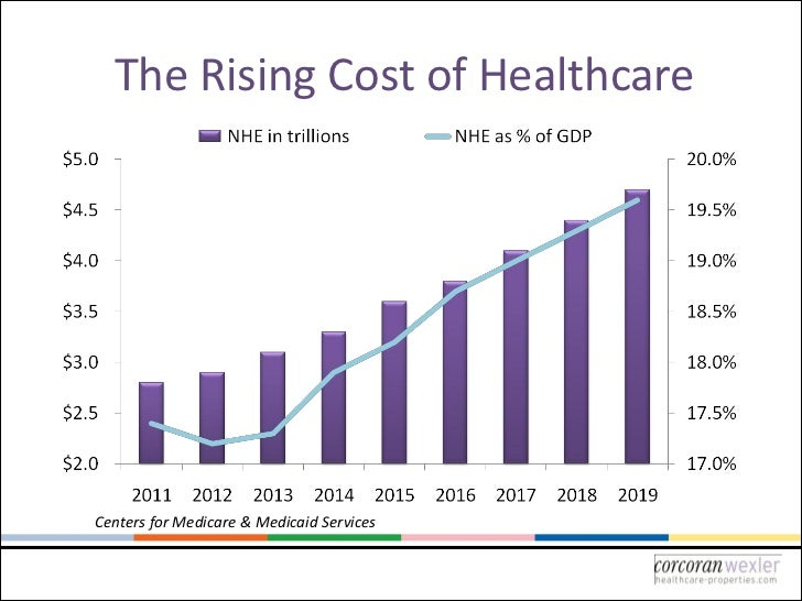 The Rising Cost of HealthcareCenters for Medicare & Medicaid Services