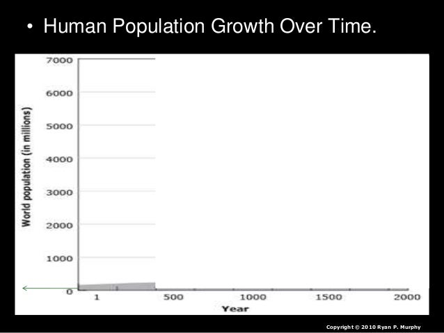 Niche, Limiting Factors, Human Population and More Lesson