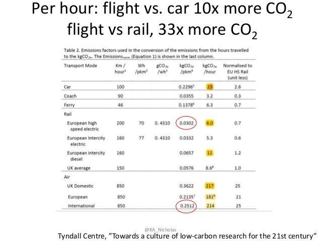 "Per hour: flight vs. car 10x more CO2 flight vs rail, 33x more CO2 @KA_Nicholas Tyndall Centre, ""Towards a culture of low-..."