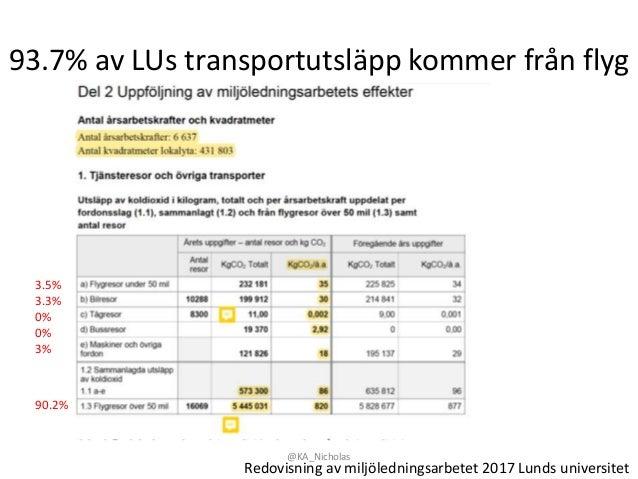 93.7% av LUs transportutsläpp kommer från flyg @KA_Nicholas Redovisning av miljöledningsarbetet 2017 Lunds universitet 3.5...