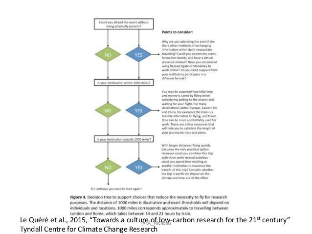 """Le Quéré et al., 2015, """"Towards a culture of low-carbon research for the 21st century"""" Tyndall Centre for Climate Change R..."""