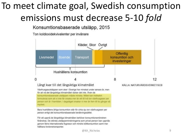 @KA_Nicholas 9 To meet climate goal, Swedish consumption emissions must decrease 5-10 fold