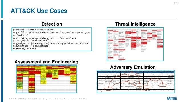 """ATT&CK Use Cases Threat Intelligence processes = search Process:Create reg = filter processes where (exe == """"reg.exe"""" and ..."""