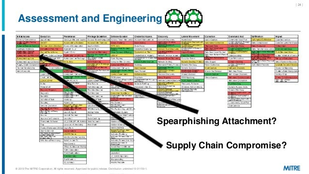 | 24 | Assessment and Engineering Supply Chain Compromise? Spearphishing Attachment? © 2019 The MITRE Corporation. All rig...