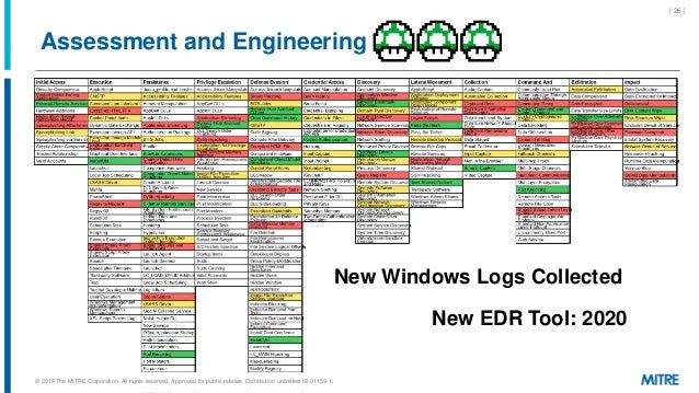| 26 | Assessment and Engineering New Windows Logs Collected New EDR Tool: 2020 © 2019 The MITRE Corporation. All rights r...