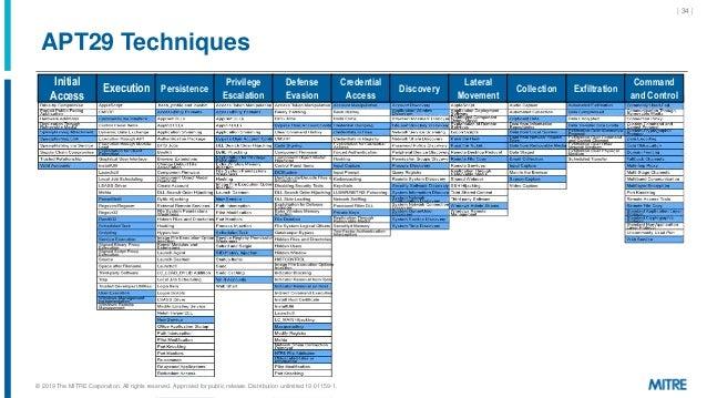 APT29 Techniques | 34 | Initial Access Execution Persistence Privilege Escalation Defense Evasion Credential Access Discov...
