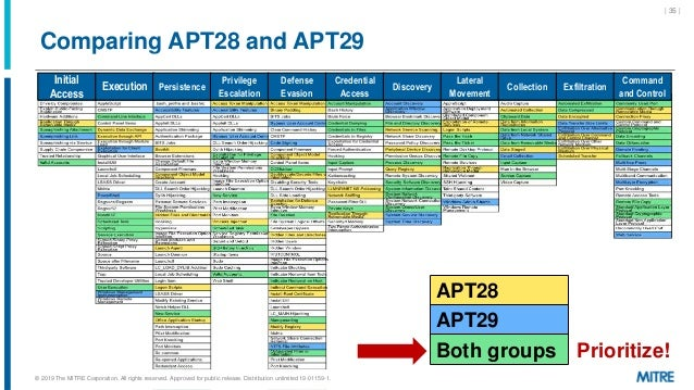 Comparing APT28 and APT29 | 35 | Initial Access Execution Persistence Privilege Escalation Defense Evasion Credential Acce...