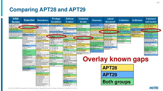 Comparing APT28 and APT29 | 36 | Initial Access Execution Persistence Privilege Escalation Defense Evasion Credential Acce...