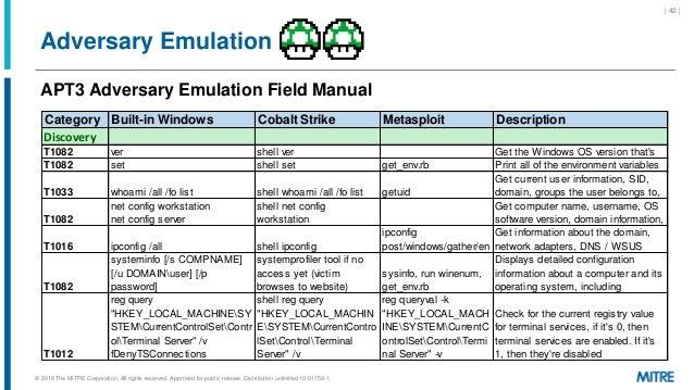 Adversary Emulation APT3 Adversary Emulation Field Manual | 42 | Category Built-in Windows Cobalt Strike Metasploit Descri...