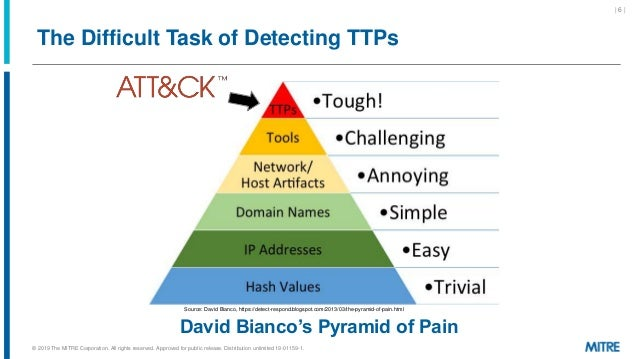 The Difficult Task of Detecting TTPs Source: David Bianco, https://detect-respond.blogspot.com/2013/03/the-pyramid-of-pain...