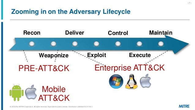 Zooming in on the Adversary Lifecycle Recon Weaponize Deliver Exploit Control Execute Maintain Enterprise ATT&CKPRE-ATT&CK...