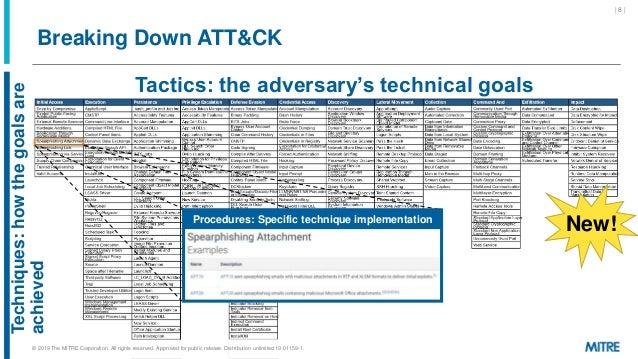 Breaking Down ATT&CK Tactics: the adversary's technical goals Techniques:howthegoalsare achieved Procedures: Specific tech...