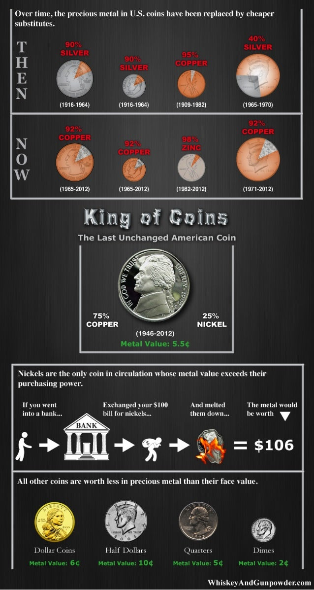 What Is A Nickel Worth?
