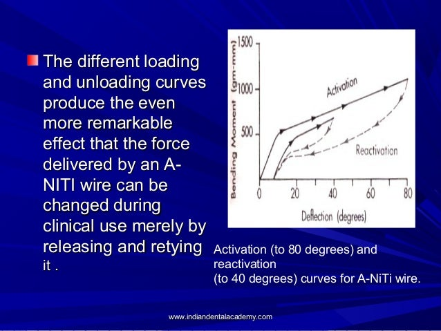 The different loading and unloading curves produce the even more remarkable effect that the force delivered by an ANITI wi...