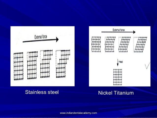 Stainless steel  Nickel Titanium  www.indiandentalacademy.com