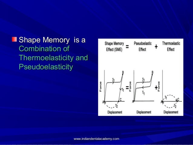 Shape Memory is a Combination of Thermoelasticity and Pseudoelasticity  www.indiandentalacademy.com