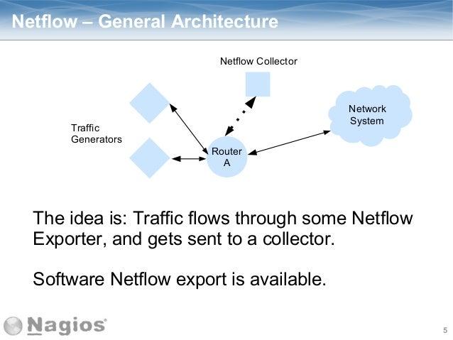 nagios network analyzer