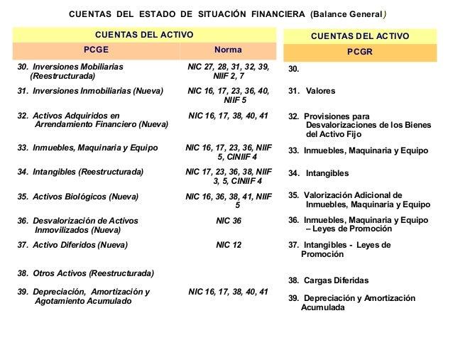 Estado De Situacin Financiera Segn Niif Para Pymes Nic