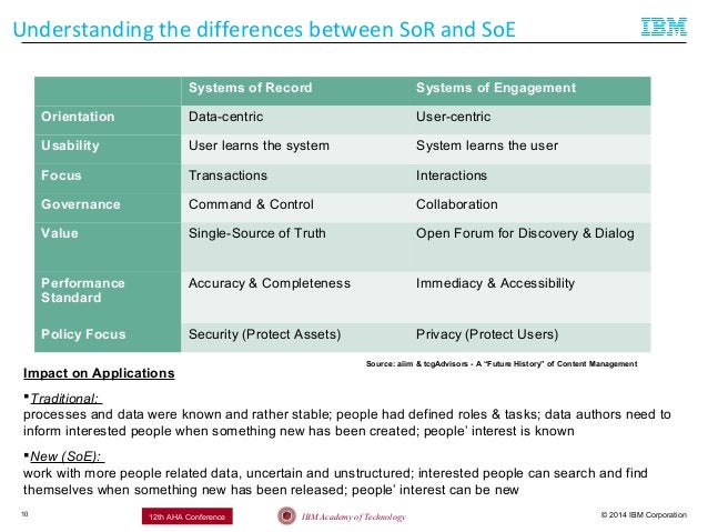 © 2014 IBM CorporationIBM Academy of Technology12th AHA Conference Understanding the differences between SoR and SoE Syste...