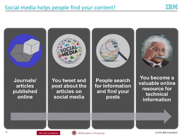 © 2014 IBM CorporationIBM Academy of Technology12th AHA Conference Social media helps people find your content! 15