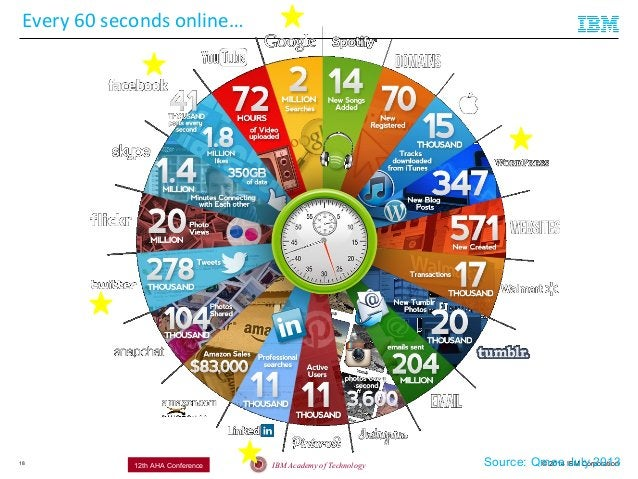 © 2014 IBM CorporationIBM Academy of Technology12th AHA Conference18 Every 60 seconds online… Source: Qmee July 2013