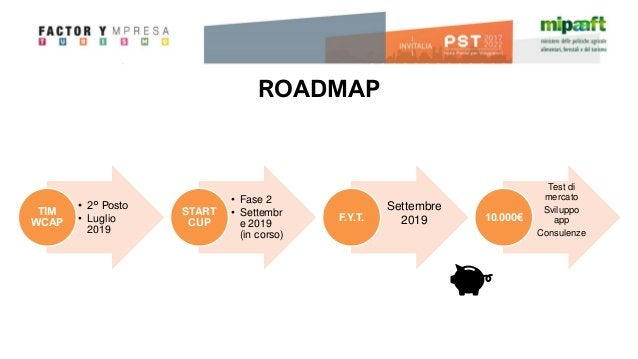 ROADMAP • 2° Posto • Luglio 2019 TIM WCAP • Fase 2 • Settembr e 2019 (in corso) START CUP F.Y.T. Test di mercato Sviluppo ...