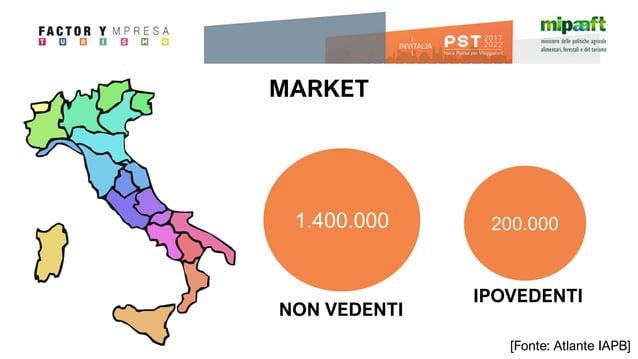 MARKET 1.400.000 200.000 NON VEDENTI IPOVEDENTI [Fonte: Atlante IAPB]