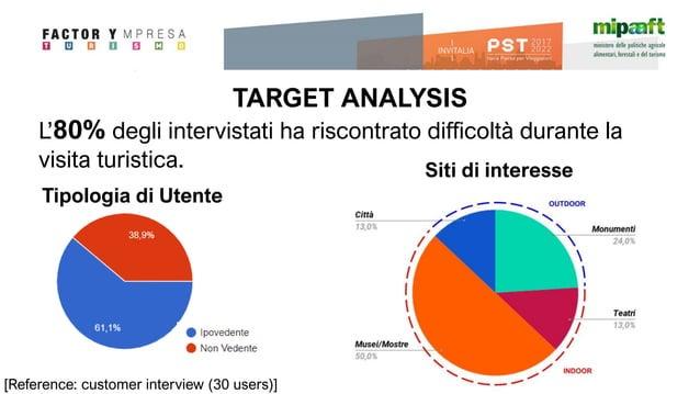 TARGET ANALYSIS Tipologia di Utente L'80% degli intervistati ha riscontrato difficoltà durante la visita turistica. [Refer...