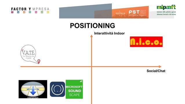 POSITIONING Interattività Indoor Social/Chat N.i.c.o. Intersection Explorer