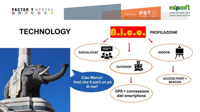 TECHNOLOGY INDOOR OUTDOOR ACCESS POINT + BEACON N.i.c.o. GPS + connessione dati smartphone Ciao Marco! Vuoi che ti parli u...