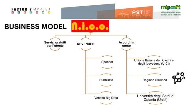 BUSINESS MODEL Servizi gratuiti per l'utente REVENUES Sponsor Pubblicità Vendita Big Data Accordi in corso Unione Italiana...