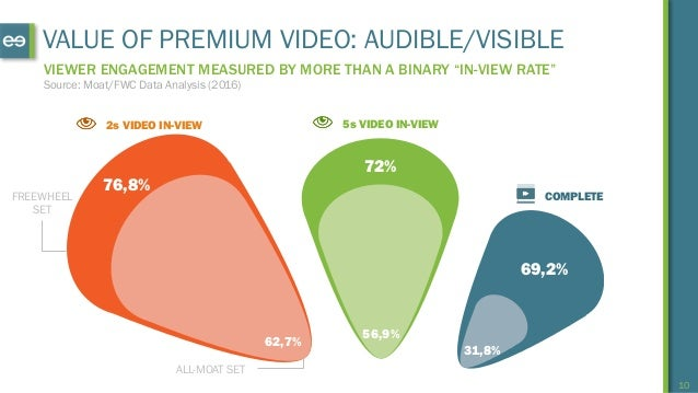 """10 VALUE OF PREMIUM VIDEO: AUDIBLE/VISIBLE VIEWER ENGAGEMENT MEASURED BY MORE THAN A BINARY """"IN-VIEW RATE"""" 2s VIDEO IN-VIE..."""