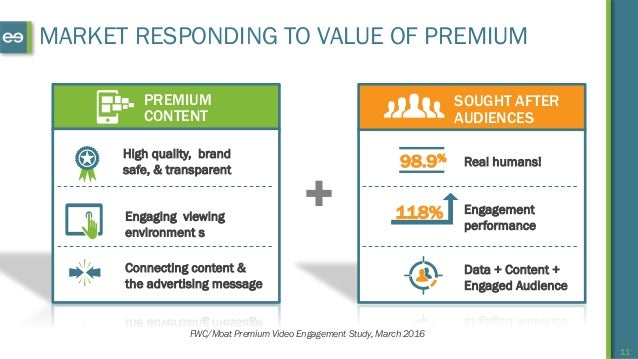 11 SOUGHT AFTER AUDIENCES Data + Content + Engaged Audience Real humans!98.9% Engagement performance 118% MARKET RESPONDIN...