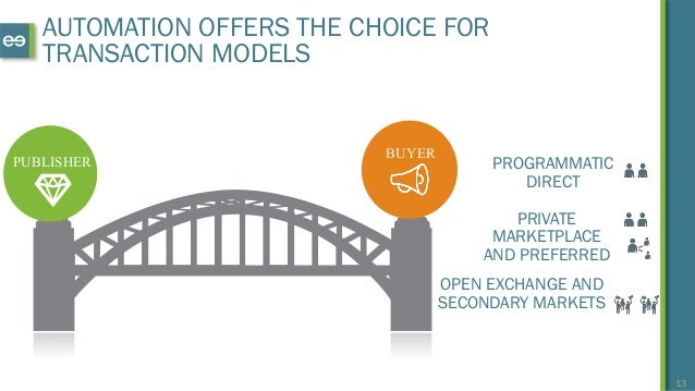 13 AUTOMATION OFFERS THE CHOICE FOR TRANSACTION MODELS PUBLISHER BUYER PROGRAMMATIC DIRECT PRIVATE MARKETPLACE AND PREFERR...