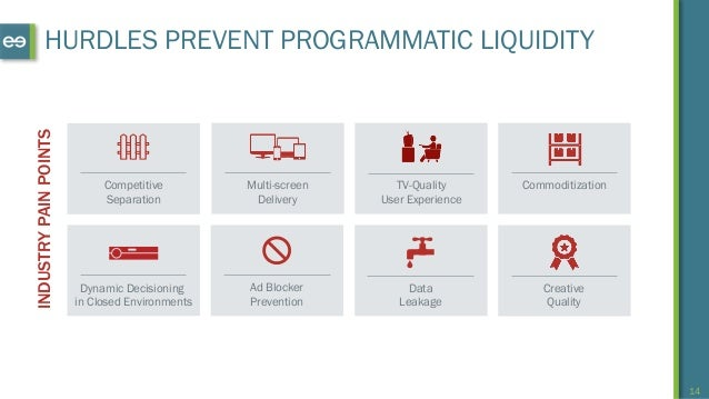 14 HURDLES PREVENT PROGRAMMATIC LIQUIDITYINDUSTRYPAINPOINTS Competitive Separation Multi-screen Delivery Data Leakage Dyna...