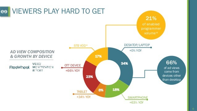 6 AD VIEW COMPOSITION & GROWTH BY DEVICE STB VOD* OTT DEVICE +66% YOY TABLET +34% YOY +63% YOY SMARTPHONE +0% YOY DESKTOP/...