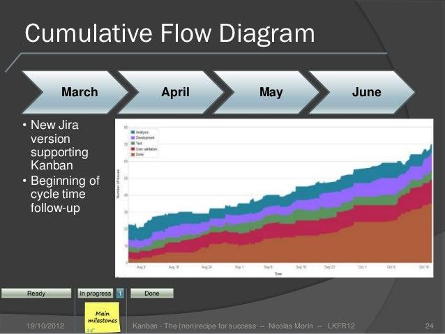 Nicolas morin kanban the nonrecipe for success lean kanban cumulative flow diagram ccuart Images