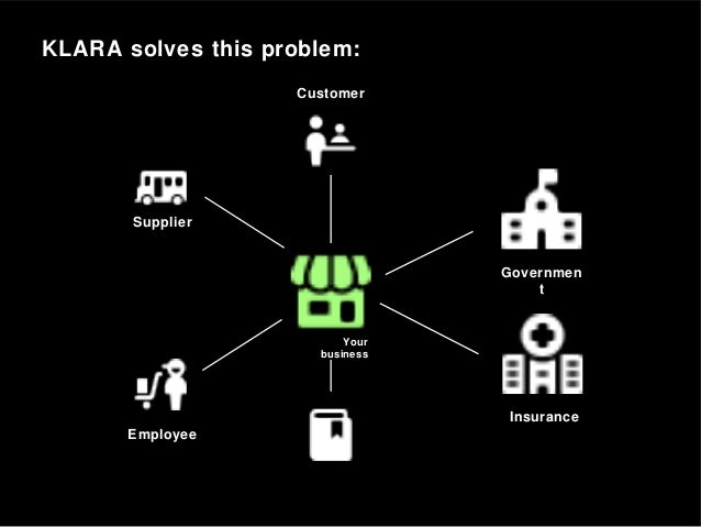 KLARA solves this problem: Employee Supplier Customer Your business Governmen t Insurance
