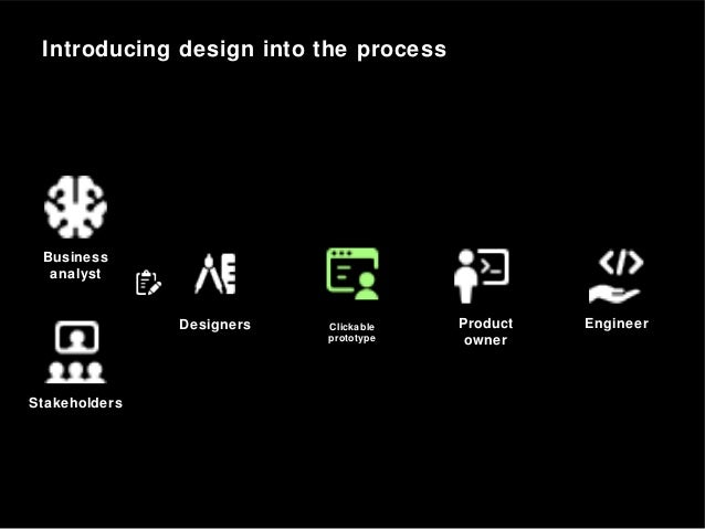 Introducing design into the process Business analyst Stakeholders Product owner EngineerDesigners Clickable prototype
