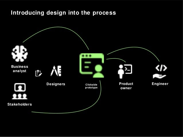 Introducing design into the process Business analyst Stakeholders EngineerDesigners Clickable prototype Product owner