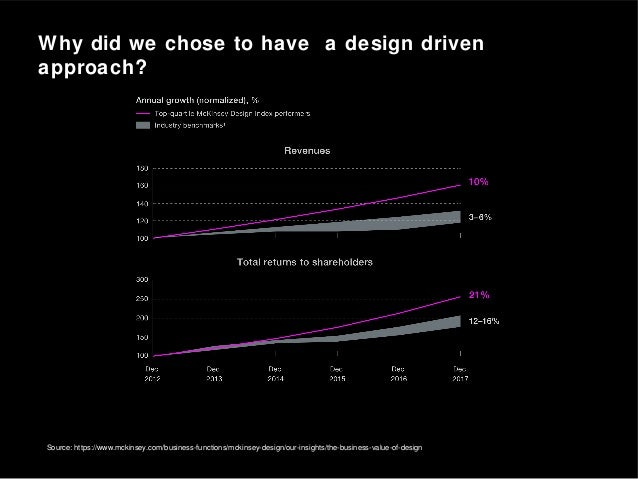 Source: https://www.mckinsey.com/business-functions/mckinsey-design/our-insights/the-business-value-of-design Why did we c...